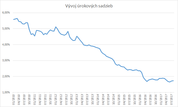 vývoj úrokových sadzieb hypotekárnych úverov