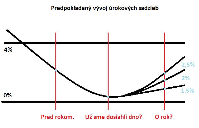 predpokladaný vývoj úrokových sadzieb