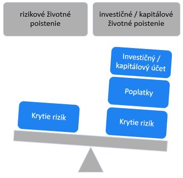rizikové životné poistenie